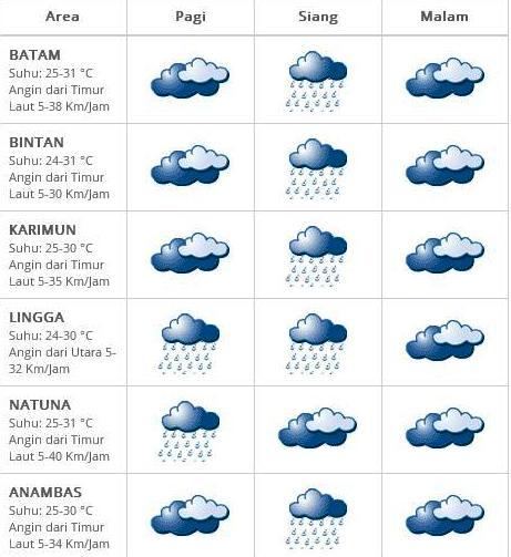 perkiraan cuaca kepri