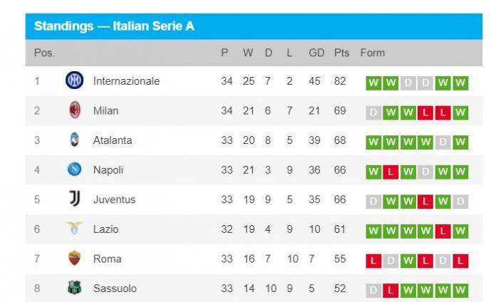 Inter Milan Scudeto Juara Liga Italia 2021