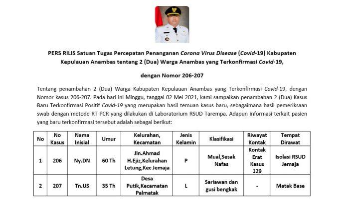 Update 2 Mei 2021 Anambas, Satu Pasien Meninggal