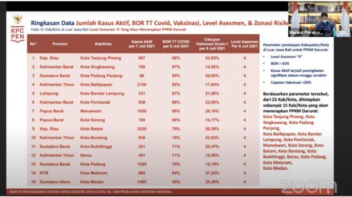PPKM Darurat 15 Kota di Indonesia