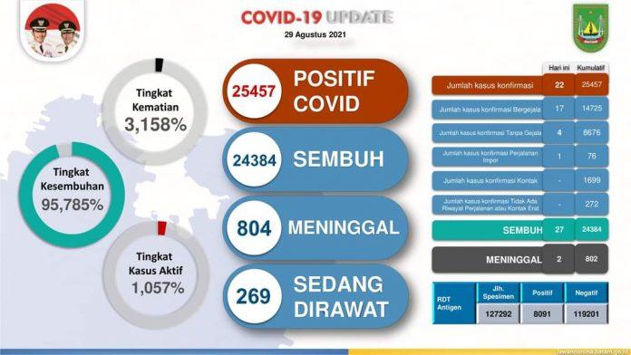 Kasus Covid Batam Melandai Agustus 2021