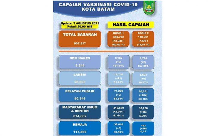 Pemko Batam Catat Sudah 549.792 Warga Disuntik Vaksin Covid-19